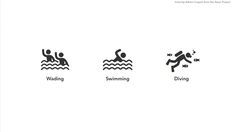 Wading, swiming, and diving